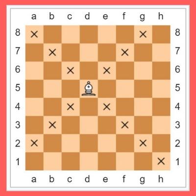 bishop rule in chess hindi