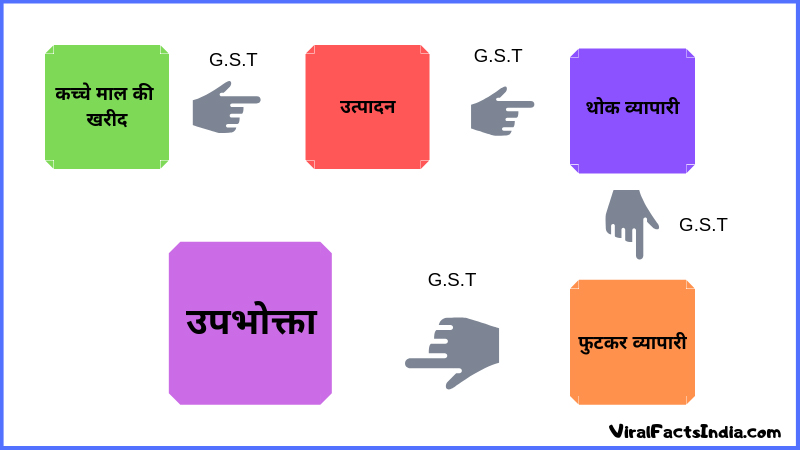 types of GST in Hindi